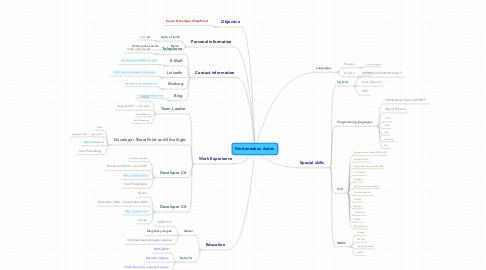 Mind Map: Khritonenkov Anton