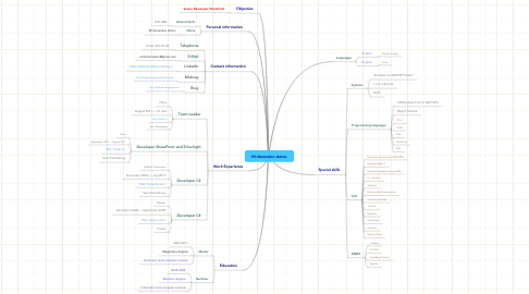 Mind Map: Khritonenkov Anton
