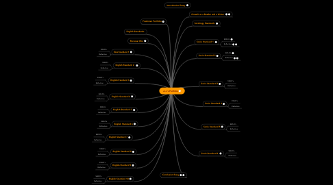 Mind Map: A.J.'s Portfolio