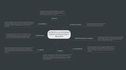 Mind Map: APORTES A LA SOCIEDAD DESDE LA PSICOLOGÍA Y RELIGIÓN