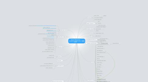 Mind Map: Алексей Подгайский Создание и ведение сайта от А до Я