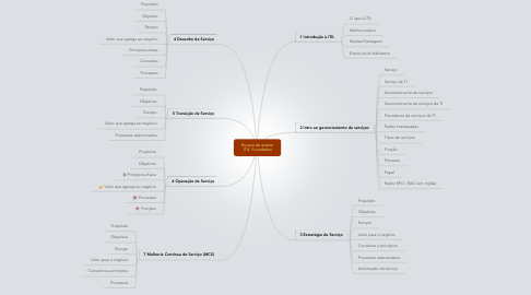 Mind Map: Escopo do exame  ITIL  Foundation