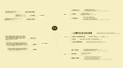 Mind Map: 飲食
