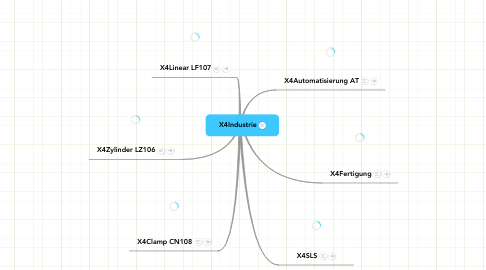 Mind Map: X4Industrie