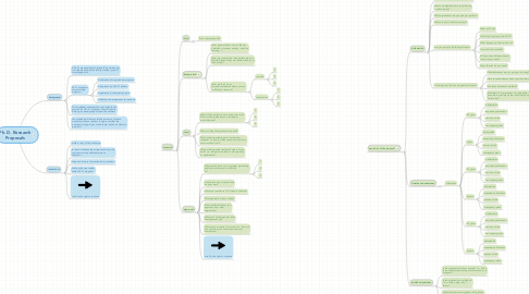 Mind Map: Ph. D. Research Proposals