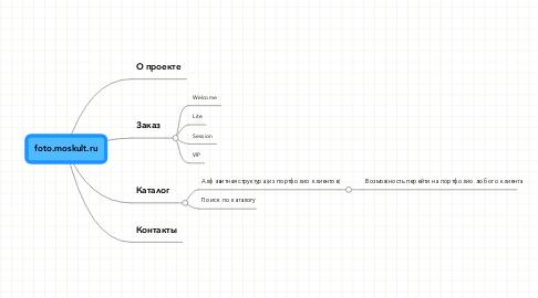 Mind Map: foto.moskult.ru