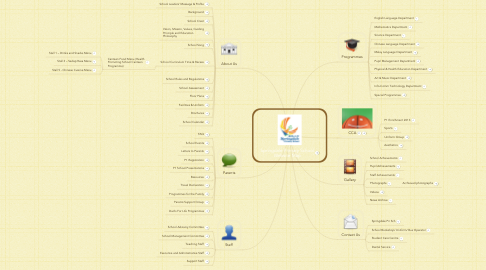 Mind Map: Springdale Primary School Website Map