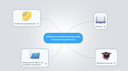Mind Map: Объектно-ориентированное программирование
