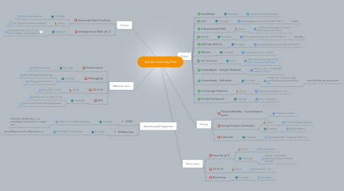 Mind Map: Jamies Learning Plan