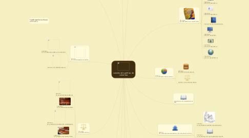 Mind Map: constitución política de colombia