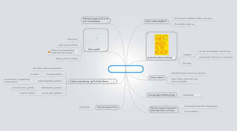 Mind Map: Marktwerking en geld