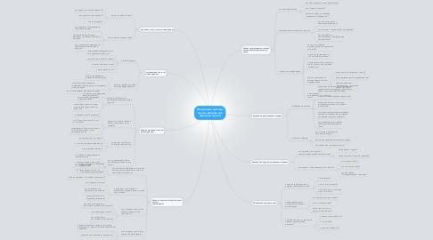Mind Map: Построение системы онлайн-продаж для языковой школы