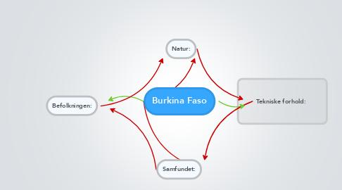 Mind Map: Burkina Faso