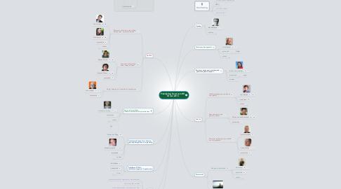 Mind Map: Praktijkdag Duurzaam HR 30 mei 2013