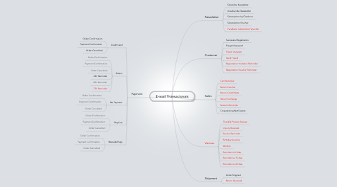 Mind Map: E-mail Transacionais