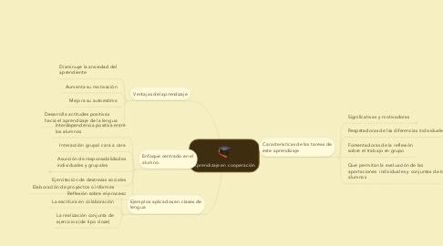 Mind Map: Aprendizaje en cooperación