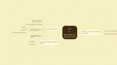 Mind Map: Aprendizaje por descubrimiento
