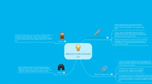 Mind Map: BEBIDAS FUNCIONALES S.A