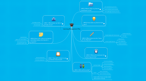 Mind Map: Learning Management Plan