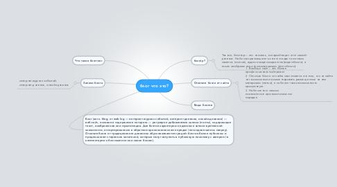 Mind Map: блог что это?
