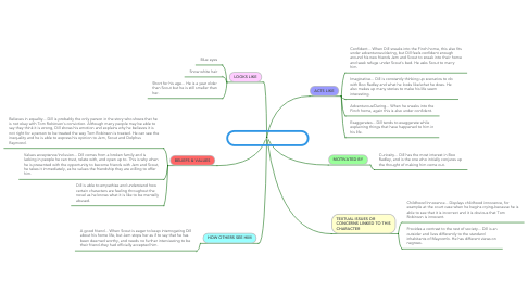 """Mind Map: Charles Baker """"Dill"""" Harris"""