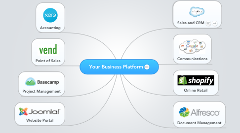 Mind Map: Your Business Platform