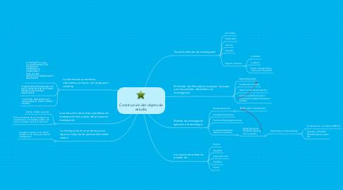 Mind Map: Construcción del objeto de estudio