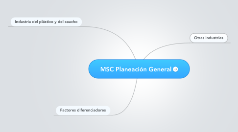 Mind Map: MSC Planeación General