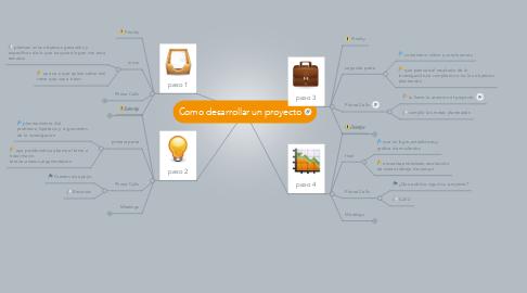 Mind Map: Como desarrollar un proyecto