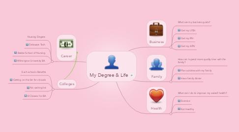 Mind Map: My Degree & Life