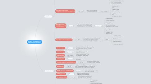 Mind Map: METODI E APPRENDIMENTI PER LA DIDATTICA ONLINE