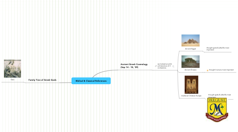 Mind Map: Biblical & Classical References