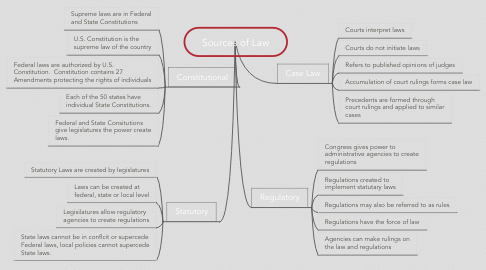 Mind Map: Sources of Law