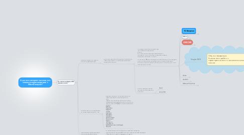 Mind Map: У нас есть интернет магазин, егоможно синхронизировать сМоимСкладом?