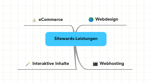 Mind Map: Sitewards-Leistungen