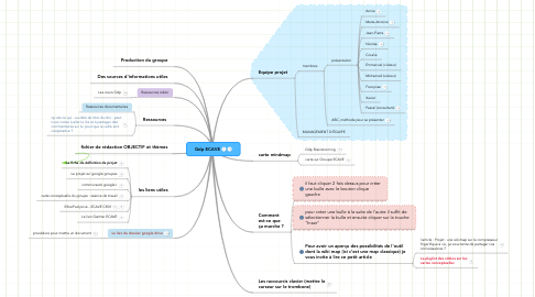 Mind Map: Gdp ECAVE