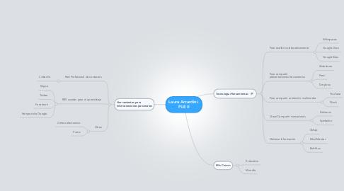 Mind Map: Laura Arcardini. PLE II