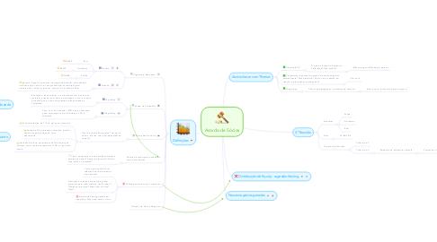Mind Map: Acordo de Sócios