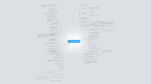 Mind Map: Чек-лист формы заказа