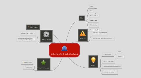 Mind Map: Cybersafety & Cyberbullying
