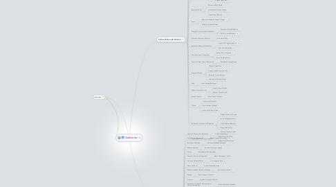 Mind Map: Gabinetes