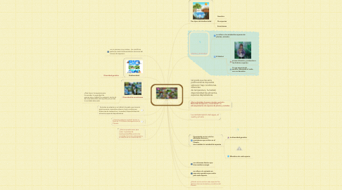 Mind Map: LA BIODIVERSIDAD