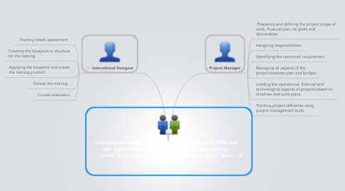 Mind Map: Instructional design (ID) and project management (PM) are two separate components.They do not map directly across one to the other. They complement rather than duplicate.