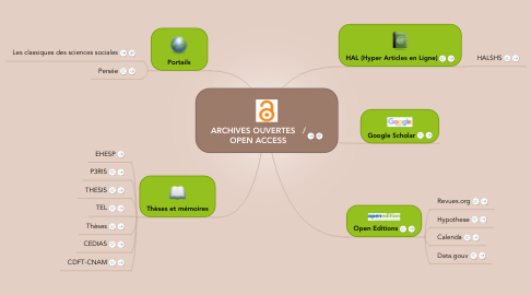 Mind Map: ARCHIVES OUVERTES   / OPEN ACCESS