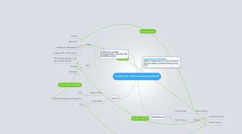 Mind Map: Formen der Online-Zusammenarbeit