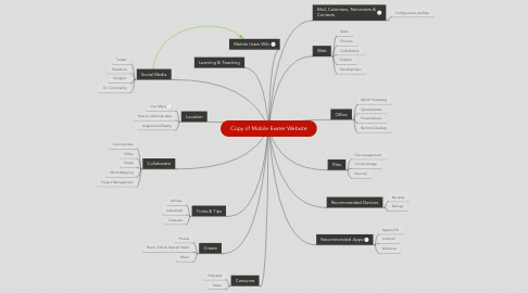 Mind Map: Copy of Mobile Exeter Website