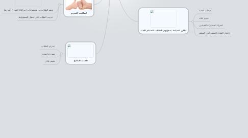 Mind Map: القياده الصفيه