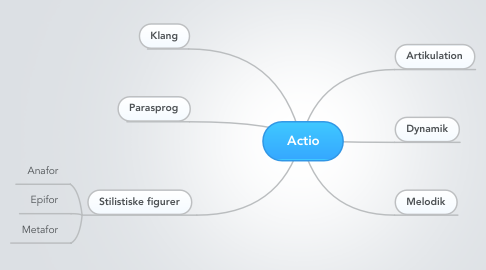 Mind Map: Actio