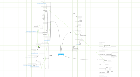 Mind Map: TDI - Project #1