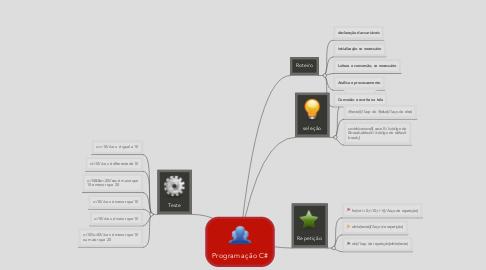 Mind Map: Programação C#